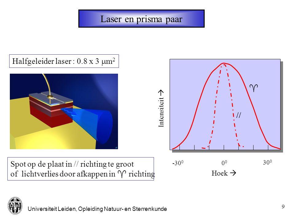 Laser en prisma paar Halfgeleider laser : 0.8 x 3 mm2  //