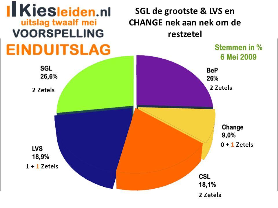 SGL de grootste & LVS en CHANGE nek aan nek om de restzetel