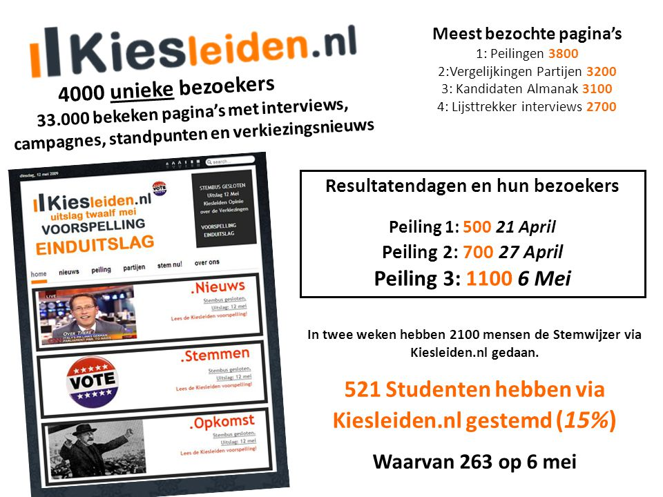 521 Studenten hebben via Kiesleiden.nl gestemd (15%)