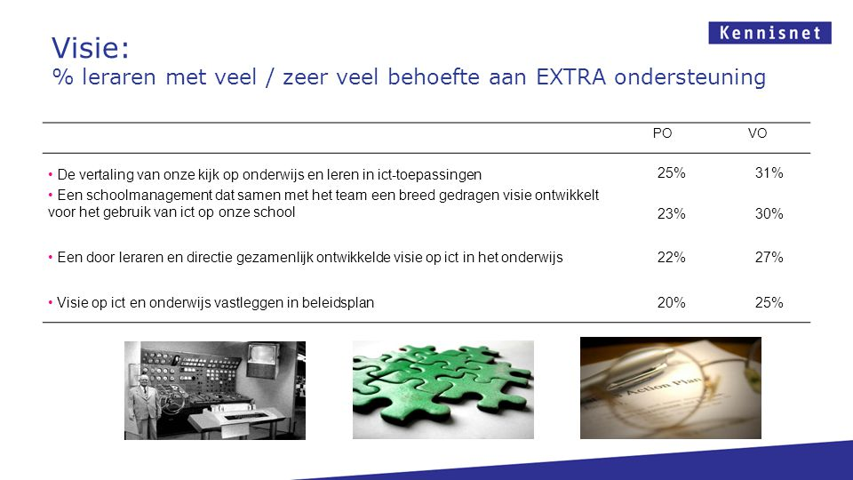 Visie: % leraren met veel / zeer veel behoefte aan EXTRA ondersteuning