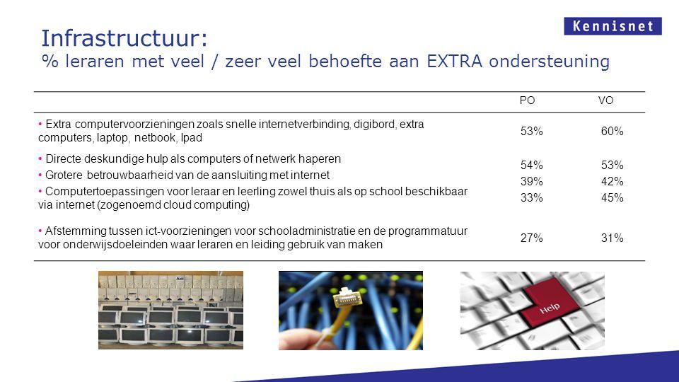Infrastructuur: % leraren met veel / zeer veel behoefte aan EXTRA ondersteuning