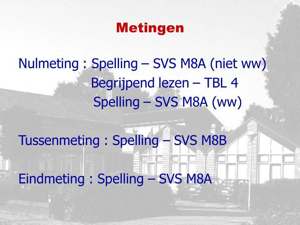 Metingen Nulmeting : Spelling – SVS M8A (niet ww) Begrijpend lezen – TBL 4. Spelling – SVS M8A (ww)