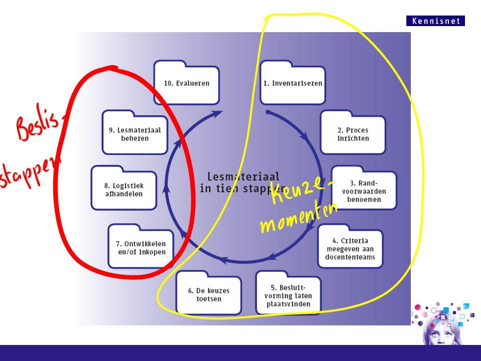 Cirkel is cyclus is doorlopen proces