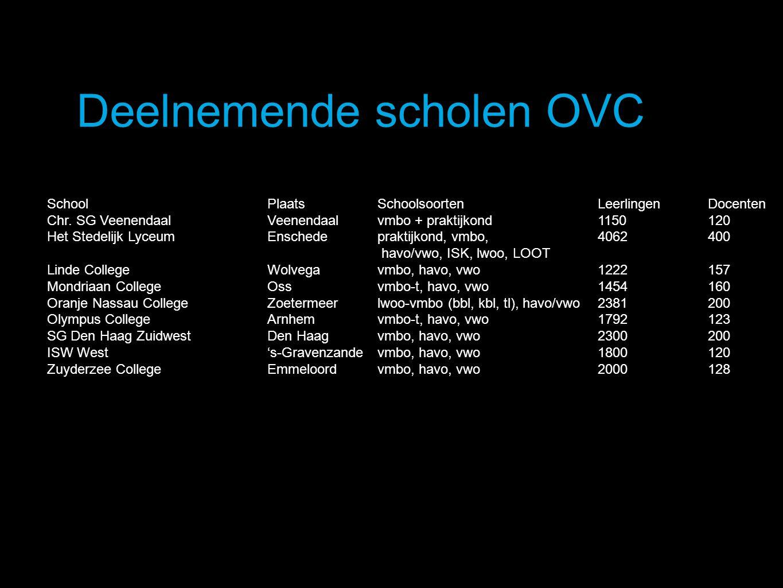 Deelnemende scholen OVC