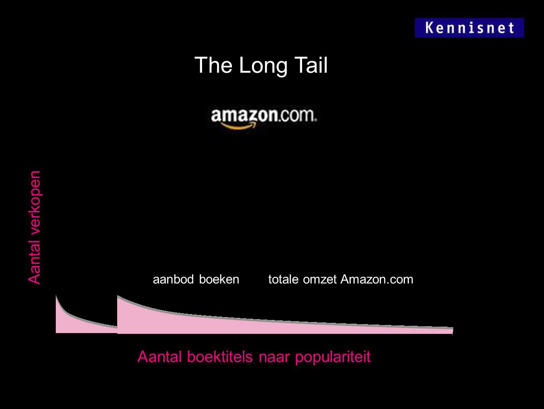 The Long Tail Aantal verkopen Aantal boektitels naar populariteit