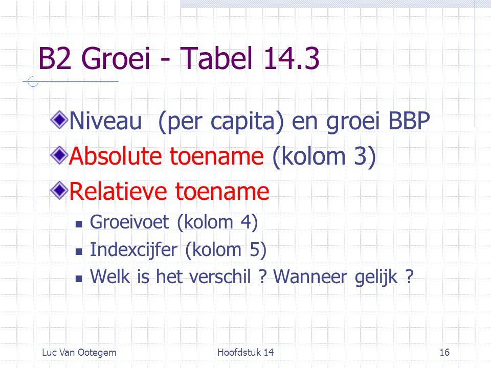 B2 Groei - Tabel 14.3 Niveau (per capita) en groei BBP