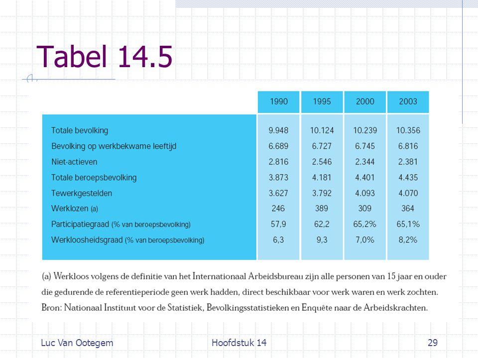 Tabel 14.5 Luc Van Ootegem Hoofdstuk 14