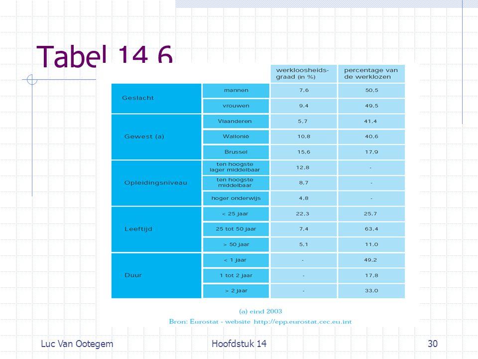 Tabel 14.6 Luc Van Ootegem Hoofdstuk 14