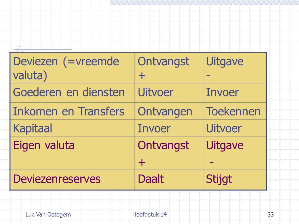 Deviezen (=vreemde valuta) Ontvangst + Uitgave - Goederen en diensten