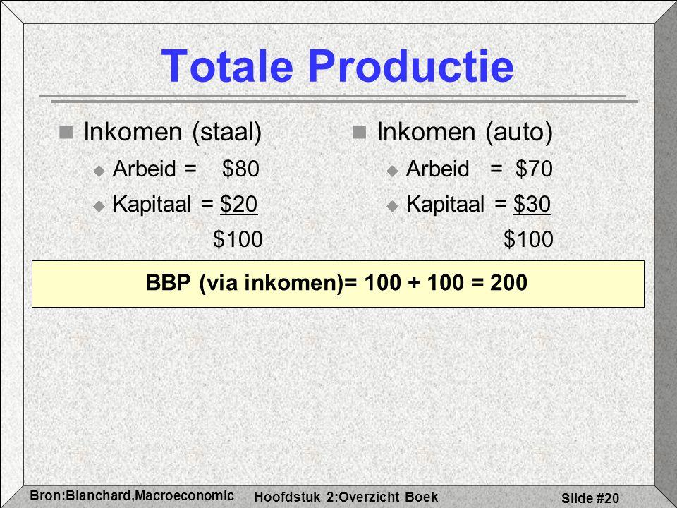 Totale Productie Inkomen (staal) Inkomen (auto) Arbeid = $80