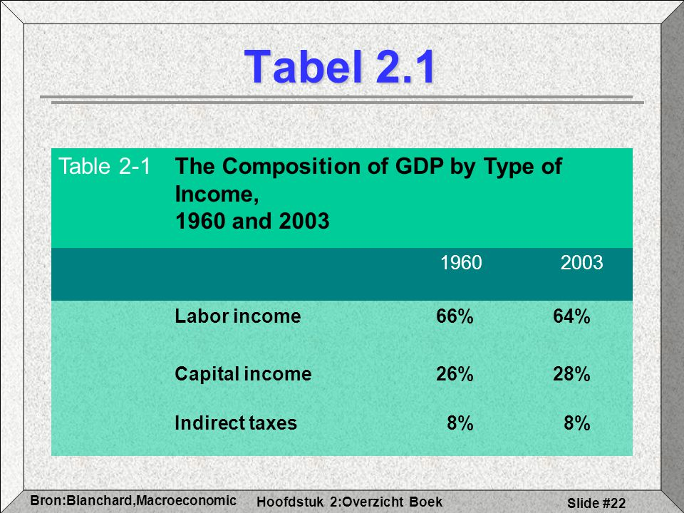 Tabel 2.1 Table 2-1. The Composition of GDP by Type of Income, 1960 and 2003. 1960. 2003. Labor income.