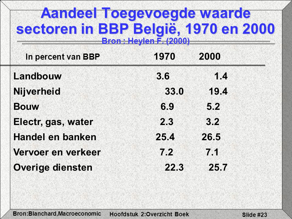 Aandeel Toegevoegde waarde sectoren in BBP België, 1970 en 2000 Bron : Heylen F. (2000)