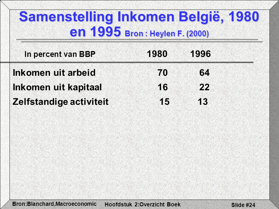 Samenstelling Inkomen België, 1980 en 1995 Bron : Heylen F. (2000)