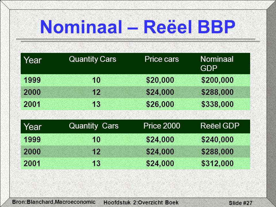 Nominaal – Reëel BBP Year Year Quantity Cars Price cars Nominaal GDP