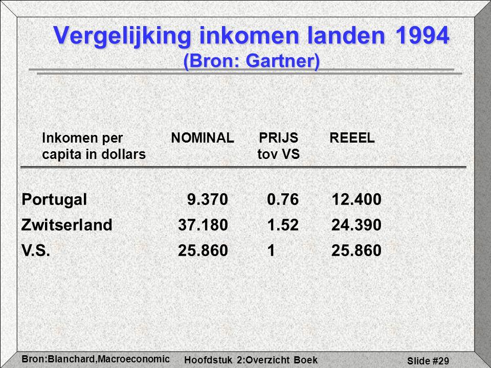 Vergelijking inkomen landen 1994 (Bron: Gartner)