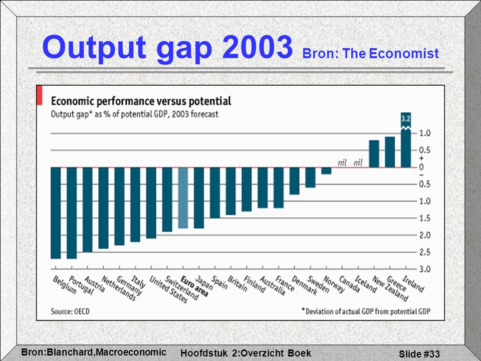 Output gap 2003 Bron: The Economist