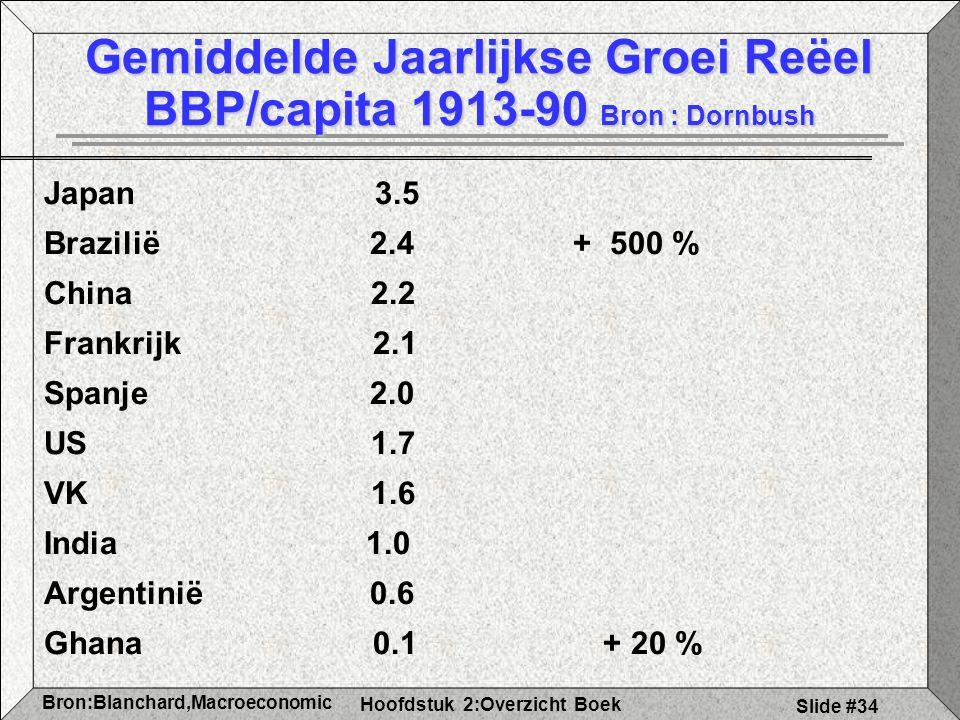 Gemiddelde Jaarlijkse Groei Reëel BBP/capita 1913-90 Bron : Dornbush