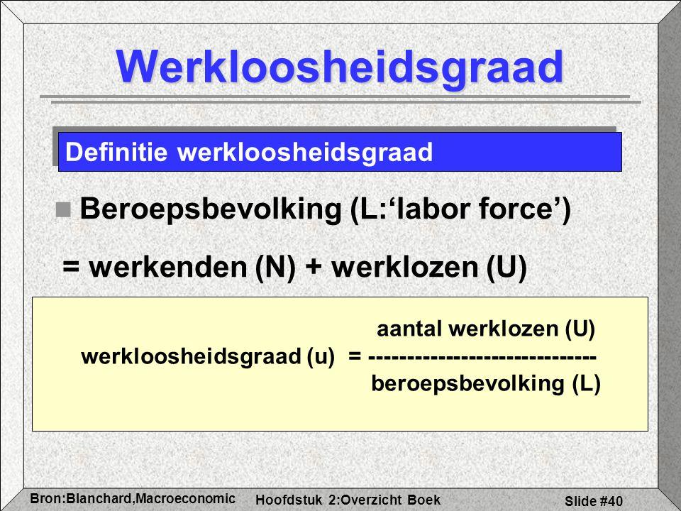 werkloosheidsgraad (u) = ------------------------------
