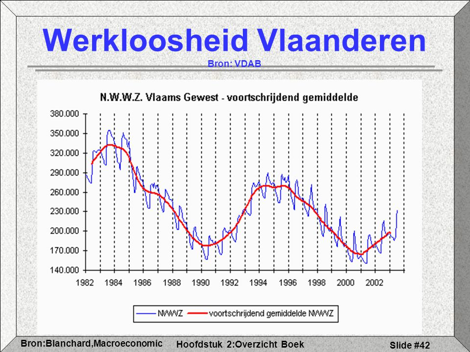 Werkloosheid Vlaanderen Bron: VDAB