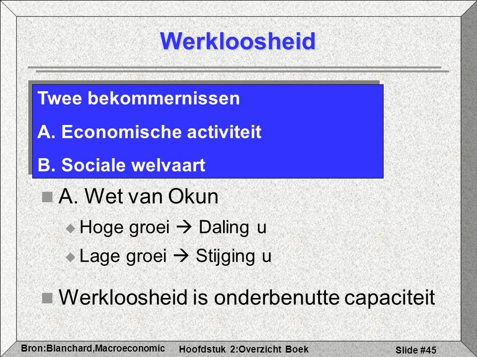 Werkloosheid A. Wet van Okun Werkloosheid is onderbenutte capaciteit