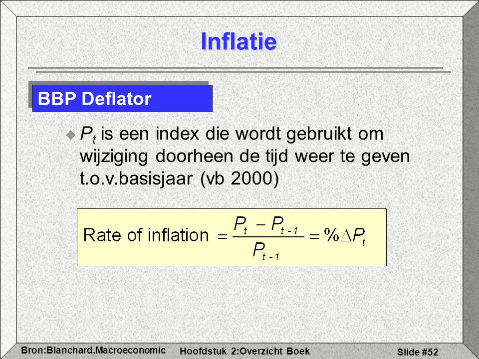 Inflatie BBP Deflator.