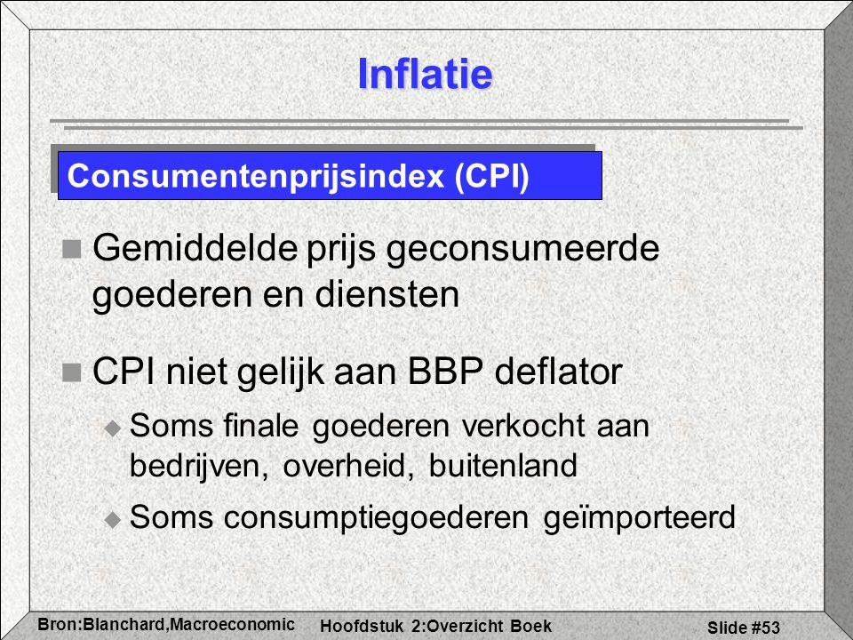 Inflatie Gemiddelde prijs geconsumeerde goederen en diensten