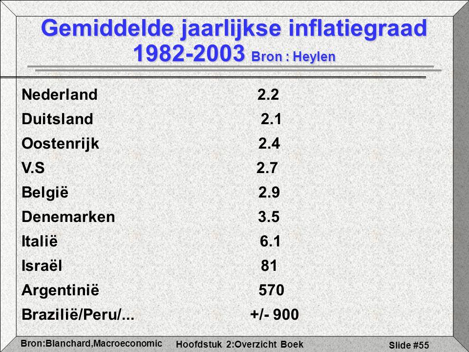 Gemiddelde jaarlijkse inflatiegraad 1982-2003 Bron : Heylen