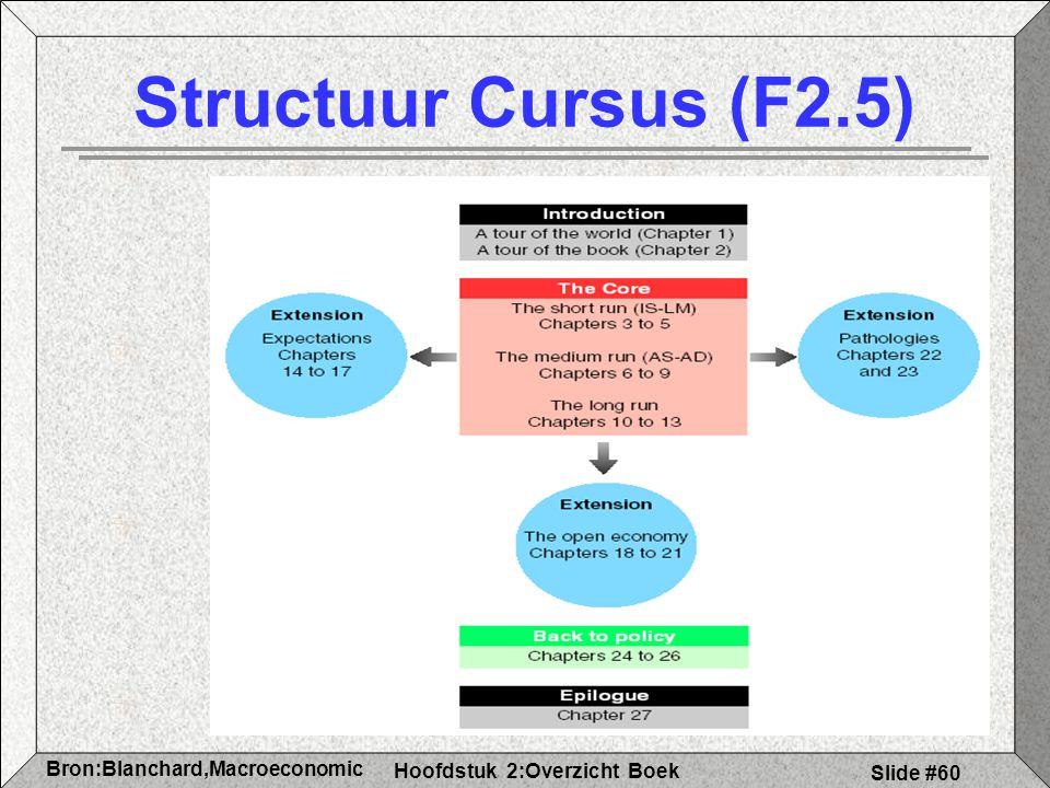 Structuur Cursus (F2.5)
