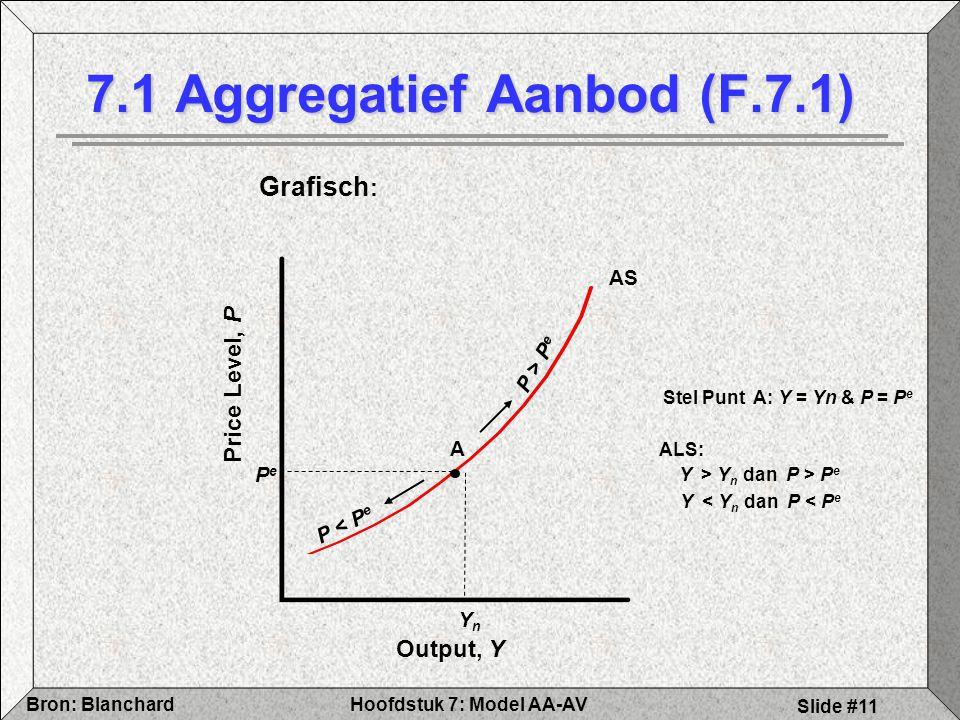 7.1 Aggregatief Aanbod (F.7.1)