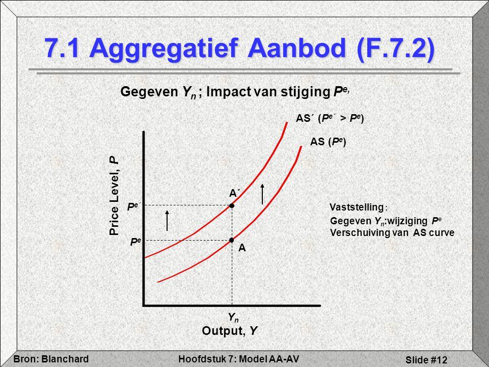 7.1 Aggregatief Aanbod (F.7.2)