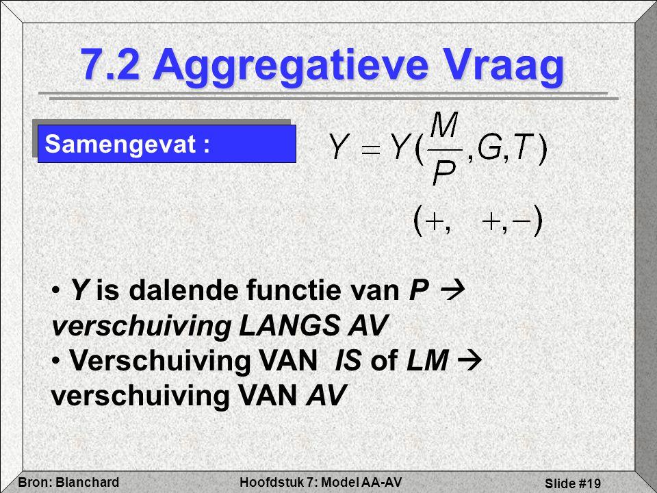 7.2 Aggregatieve Vraag Samengevat : Y is dalende functie van P  verschuiving LANGS AV.