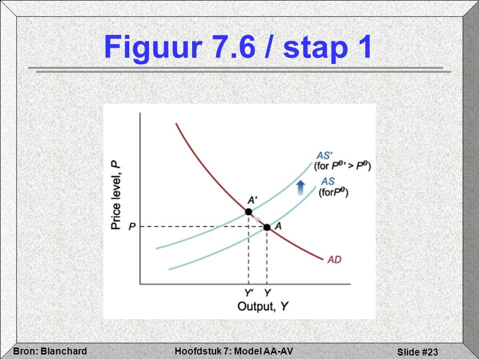 Figuur 7.6 / stap 1
