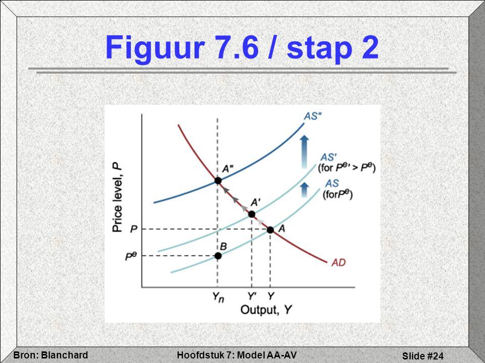 Figuur 7.6 / stap 2