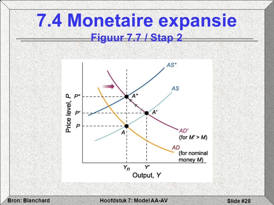7.4 Monetaire expansie Figuur 7.7 / Stap 2