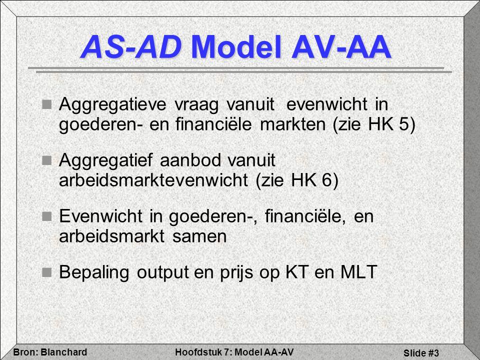 AS-AD Model AV-AA Aggregatieve vraag vanuit evenwicht in goederen- en financiële markten (zie HK 5)