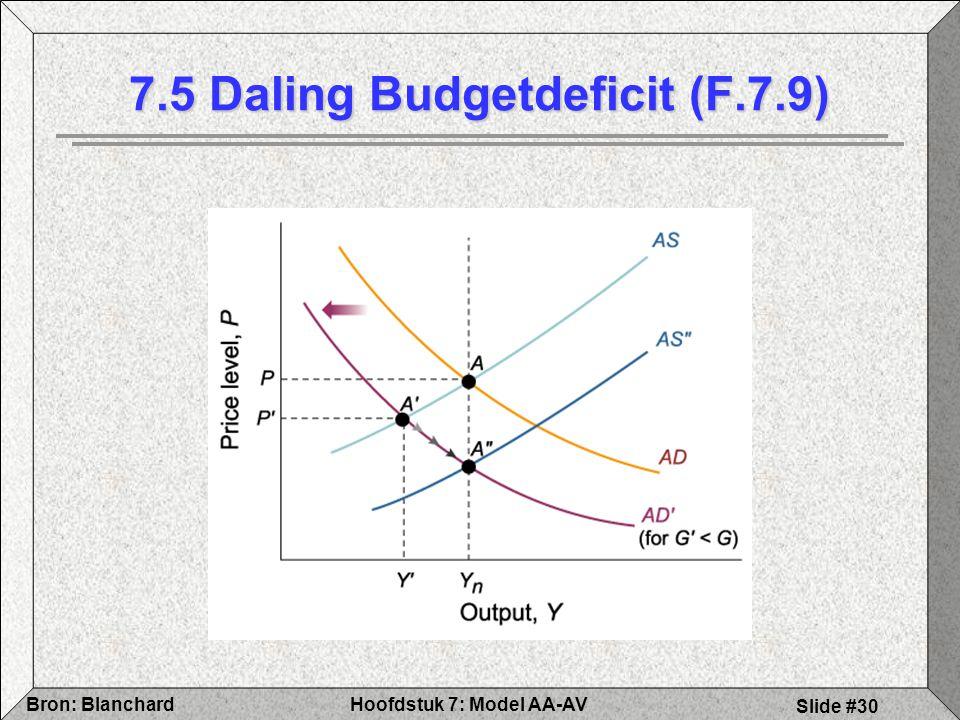 7.5 Daling Budgetdeficit (F.7.9)
