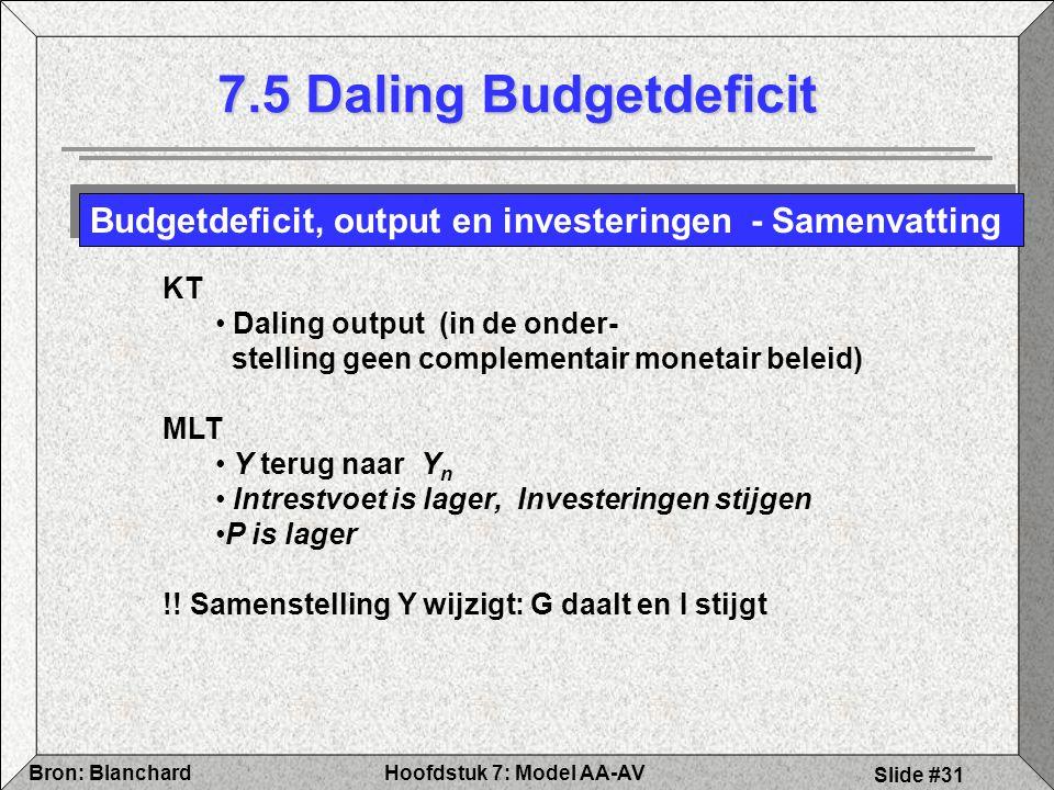 7.5 Daling Budgetdeficit Budgetdeficit, output en investeringen - Samenvatting. KT.