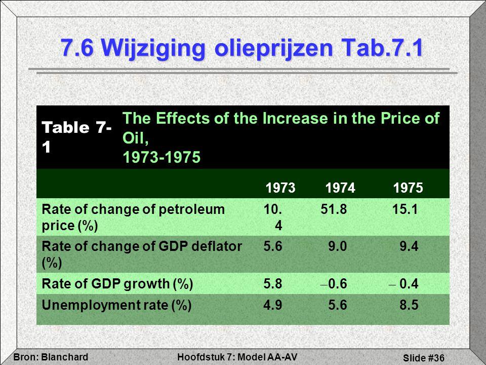 7.6 Wijziging olieprijzen Tab.7.1