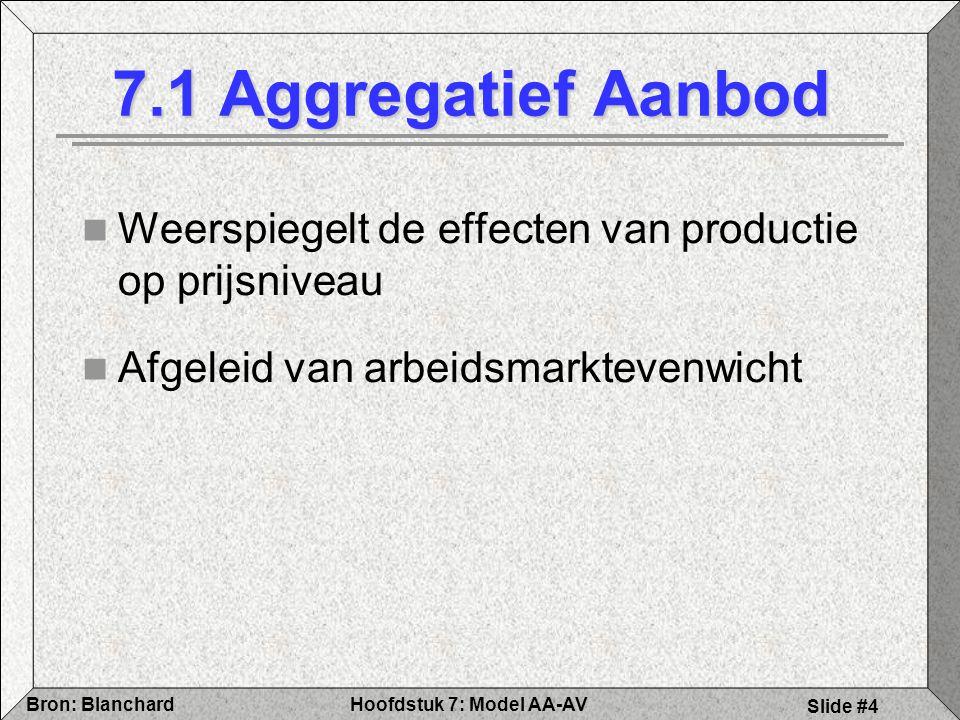 7.1 Aggregatief Aanbod Weerspiegelt de effecten van productie op prijsniveau.
