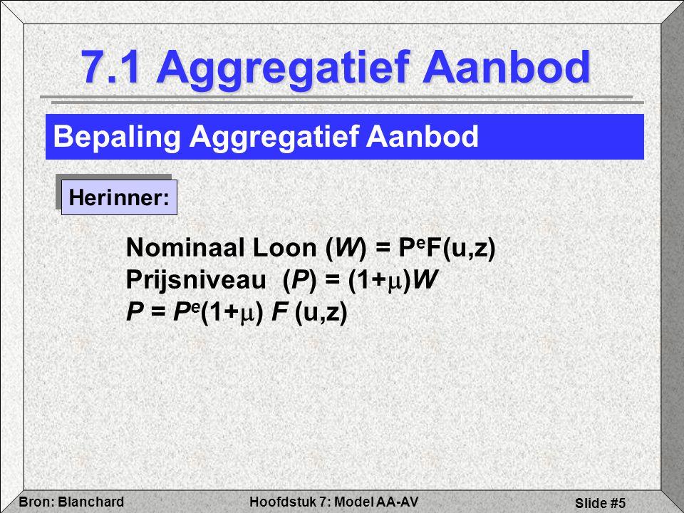 7.1 Aggregatief Aanbod Bepaling Aggregatief Aanbod