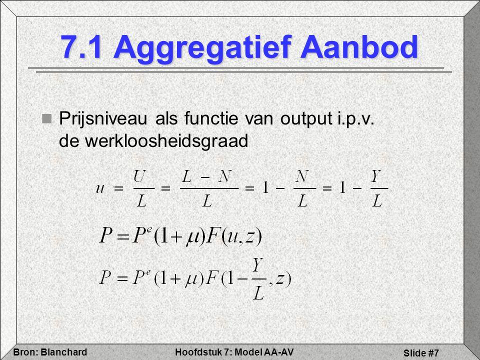 7.1 Aggregatief Aanbod Prijsniveau als functie van output i.p.v. de werkloosheidsgraad