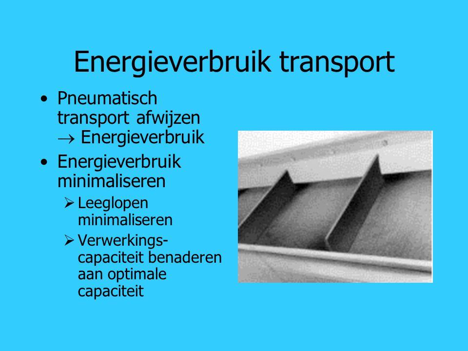 Energieverbruik transport