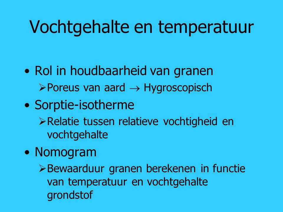 Vochtgehalte en temperatuur
