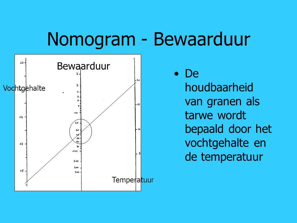 Nomogram - Bewaarduur Bewaarduur. De houdbaarheid van granen als tarwe wordt bepaald door het vochtgehalte en de temperatuur.