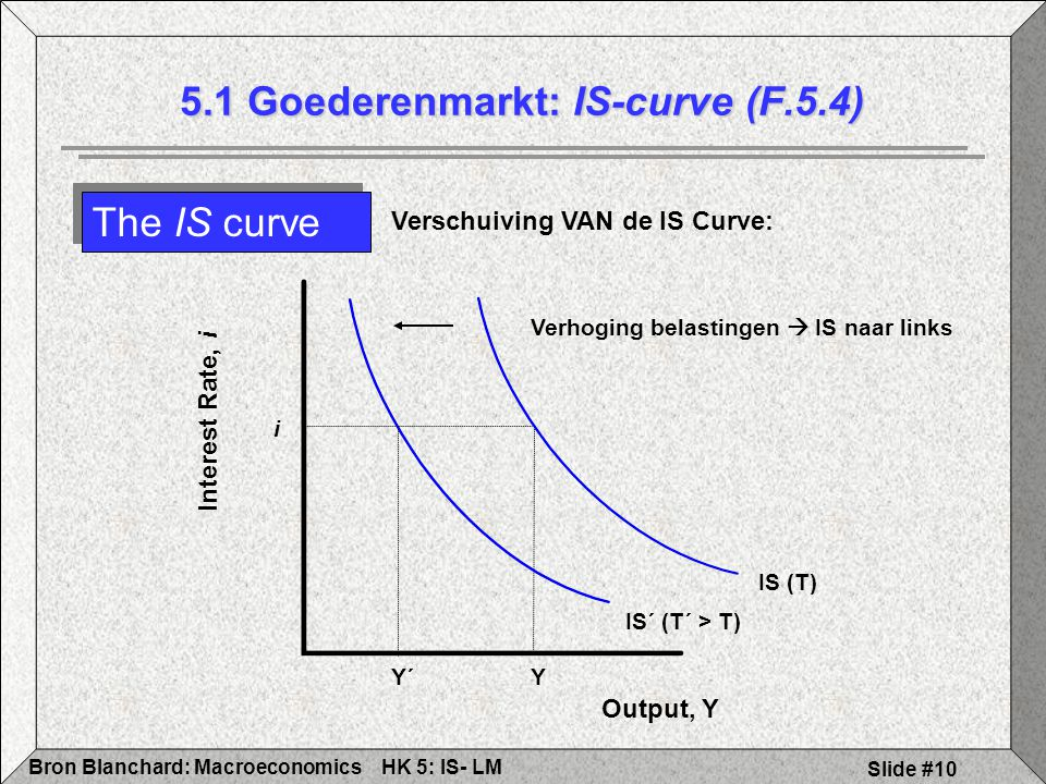 5.1 Goederenmarkt: IS-curve (F.5.4)