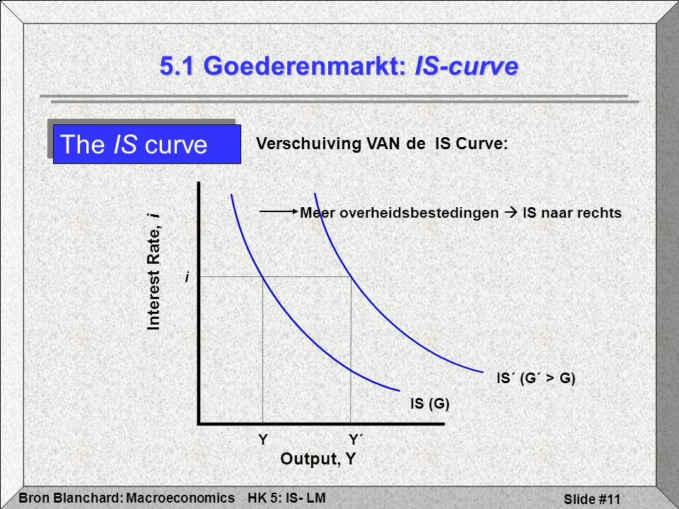 5.1 Goederenmarkt: IS-curve