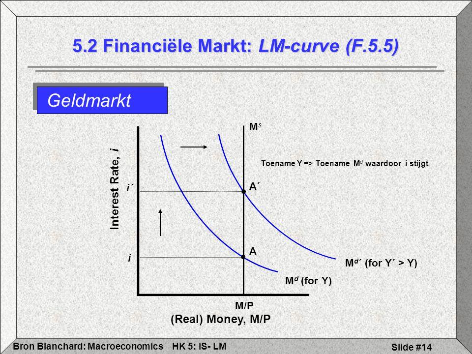 5.2 Financiële Markt: LM-curve (F.5.5)