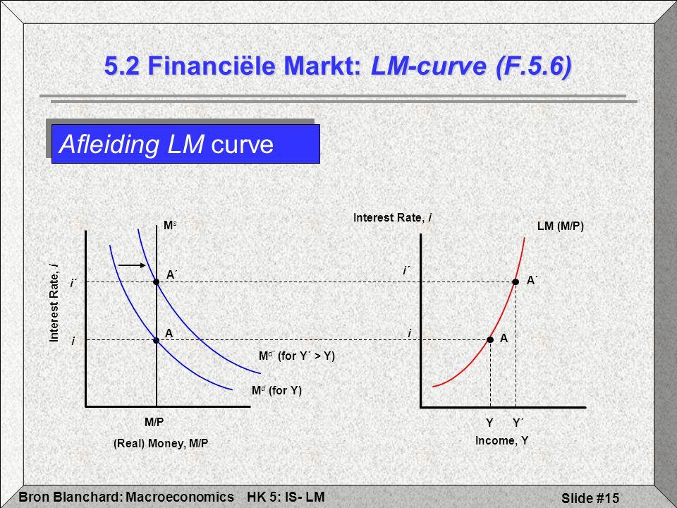 5.2 Financiële Markt: LM-curve (F.5.6)