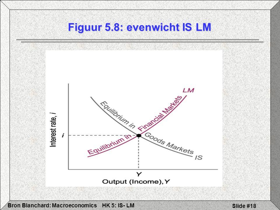 Figuur 5.8: evenwicht IS LM
