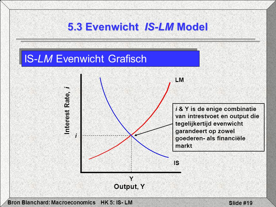 IS-LM Evenwicht Grafisch